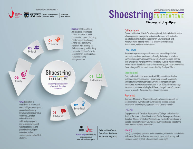 UVic-Shoestring-Information-Graphic-USE